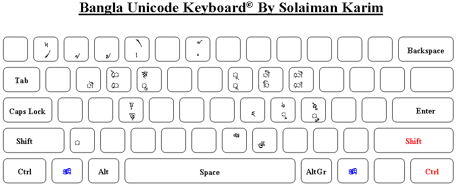 Freebangfont-devel] About Unicode Mistake