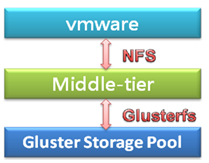 Gluster-devel] Re-exporting NFS to vmware